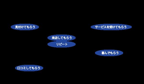 エステサロン年間計画表テンプレート(ひな形)